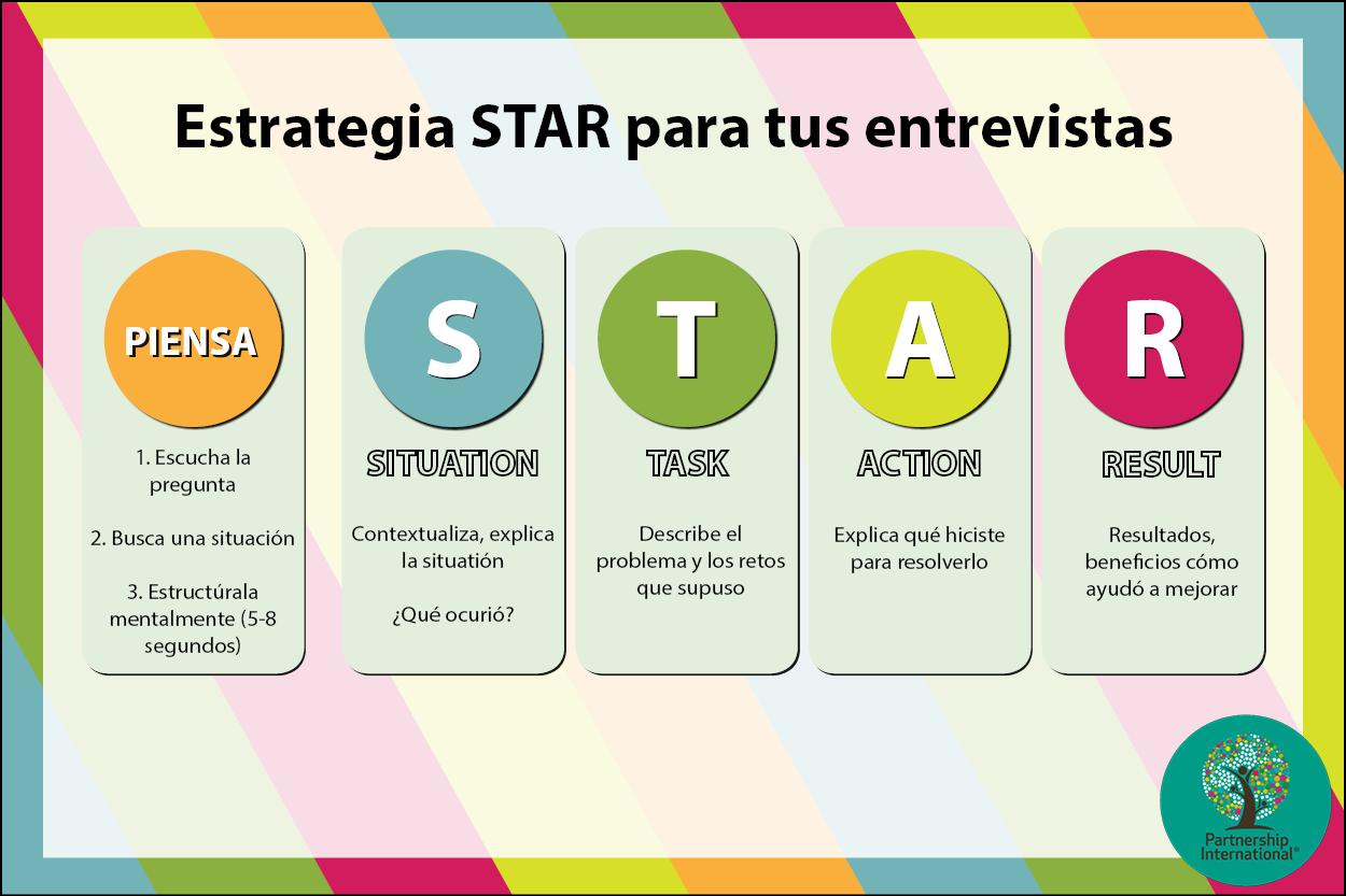 Estrategia STAR methode graphic  job interview